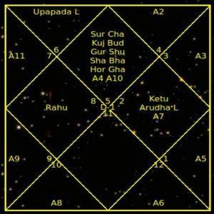 *** карта рождения человека гороскоп — Практический курс Ведической астрологииТантра-Джйотиш ***