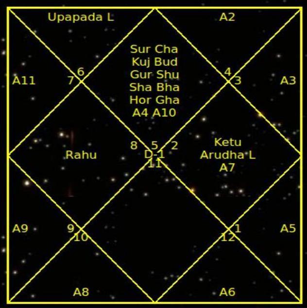 *** карта рождения человека -- его гороскоп ***