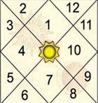 *** 5 вид ведический астролог обучение Джйотиш Ведическая астрология ***