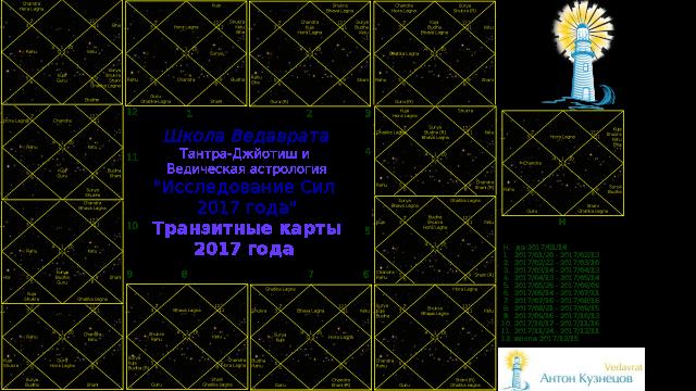 *** Астрологический Джйотиш–прогноз на 2017-й год ведического астролога Антона Кузнецова видео vedavrat.org ***